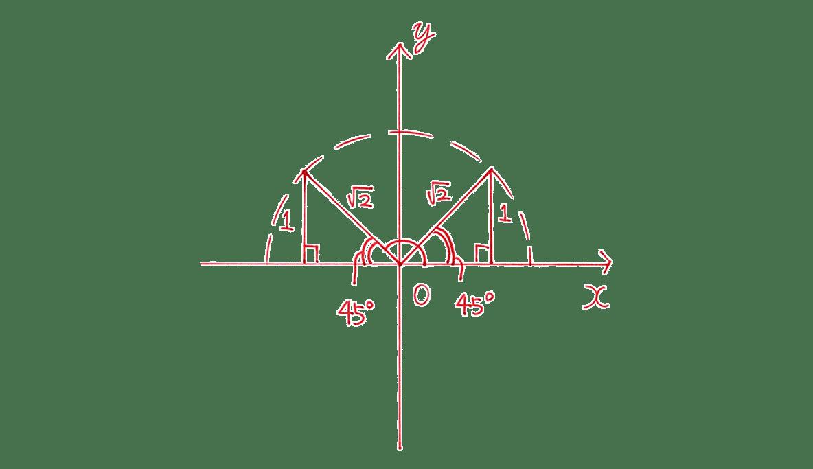 高校数学Ⅰ 三角比14 練習の答え 座標平面の図