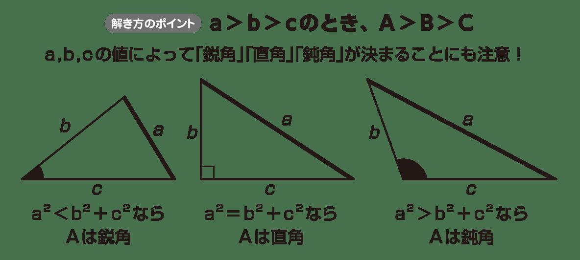 高校数学Ⅰ 三角比28 ポイント