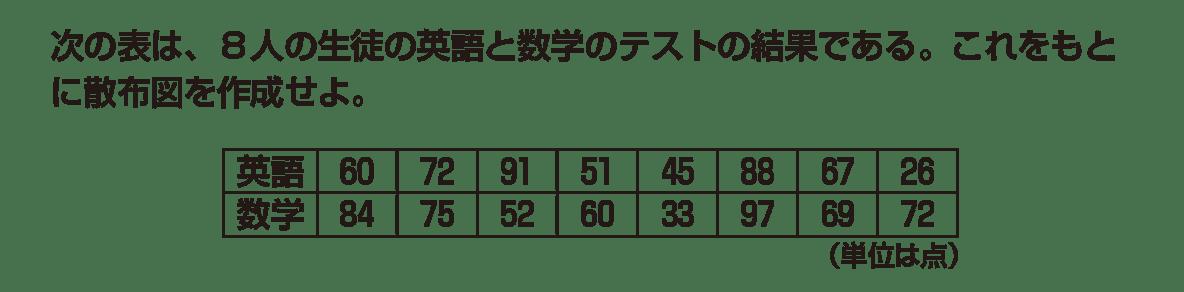 高校数学Ⅰ データ分析12 例題と図