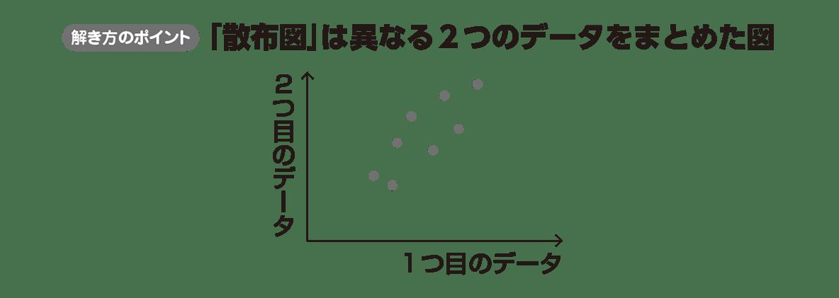 高校数学Ⅰ データ分析12 ポイント
