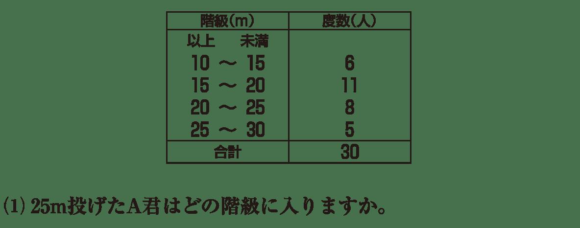 高校数学Ⅰ データ分析1 練習(1)と図