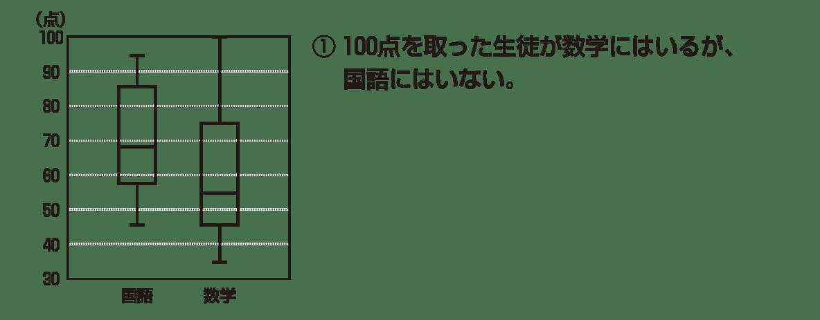 高校数学Ⅰ データ分析9 例題 図と①