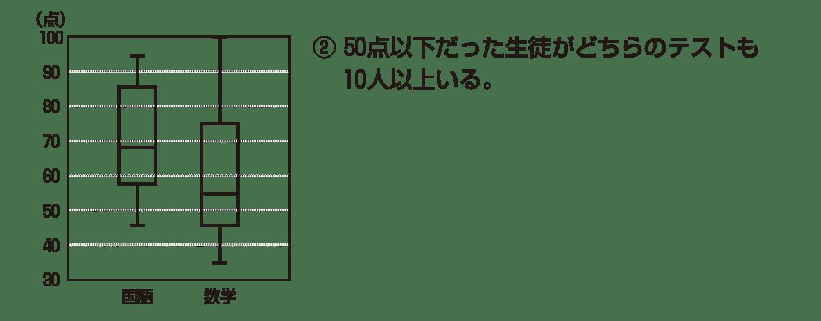 高校数学Ⅰ データ分析9 例題 図と②