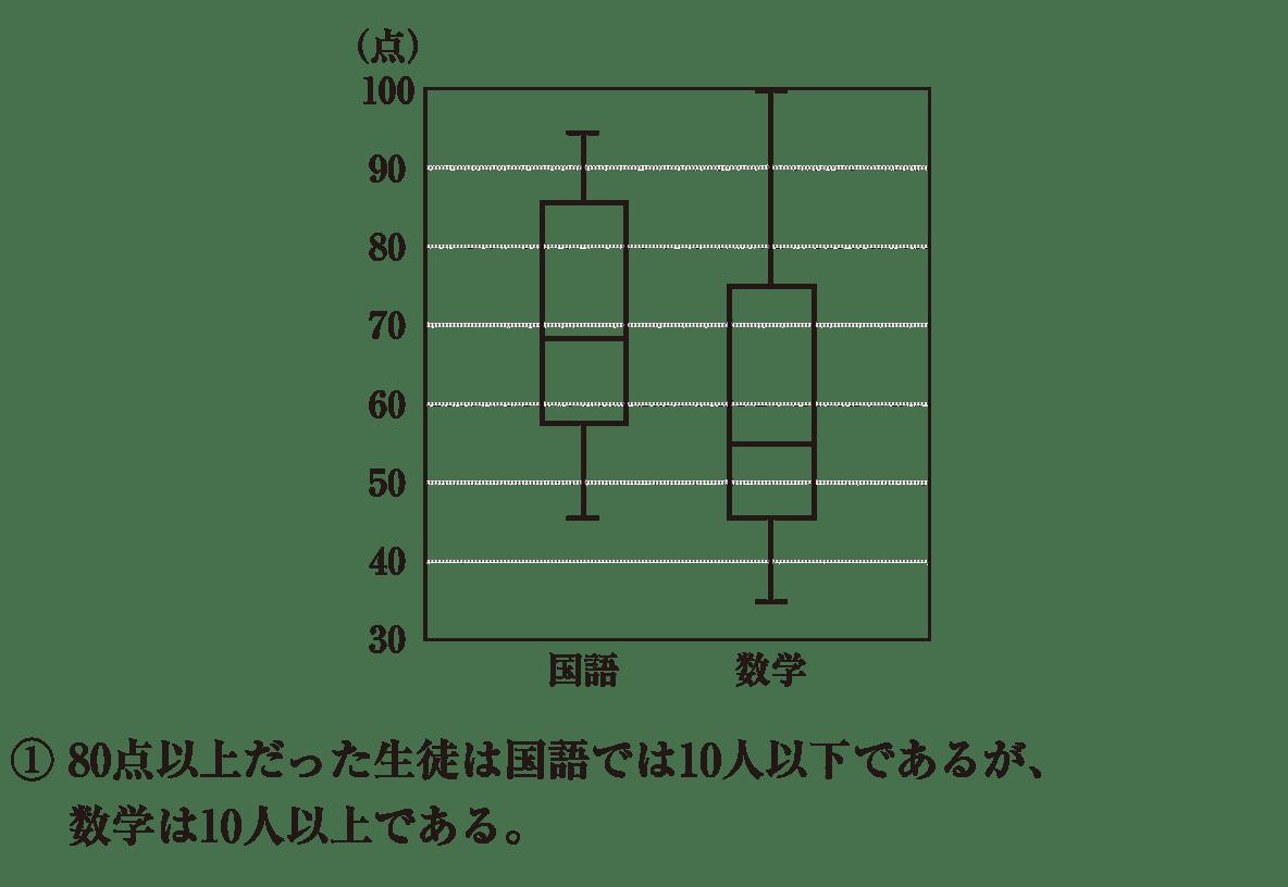 高校数学Ⅰ データ分析9 練習 図と①