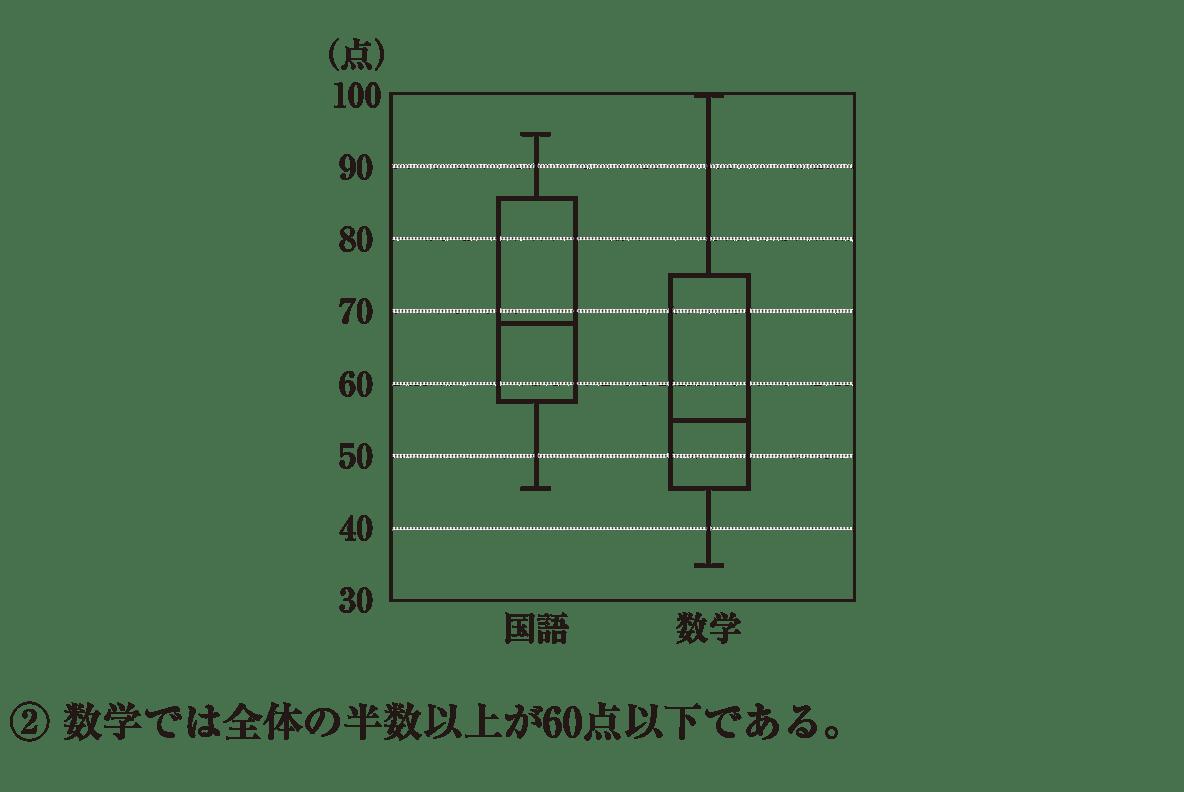 高校数学Ⅰ データ分析9 練習 図と②