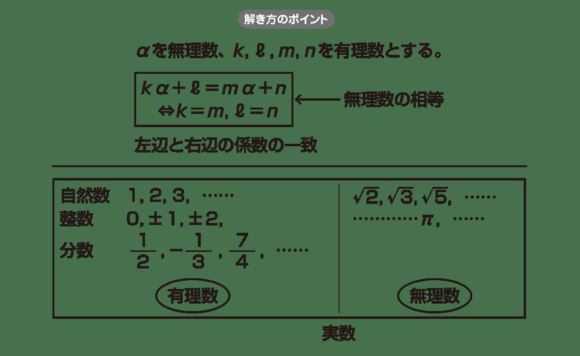 高校数学Ⅱ 複素数と方程式1 ポイント
