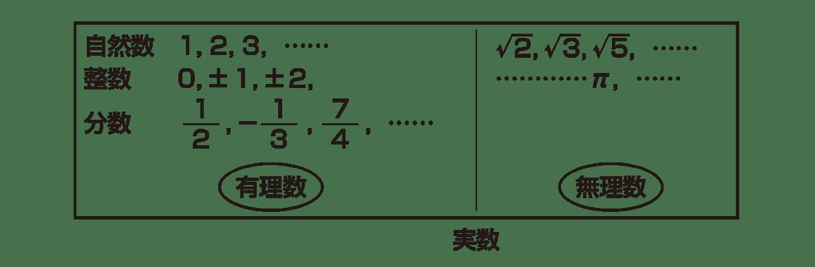 高校数学Ⅱ 複素数と方程式1 ポイントの下半分