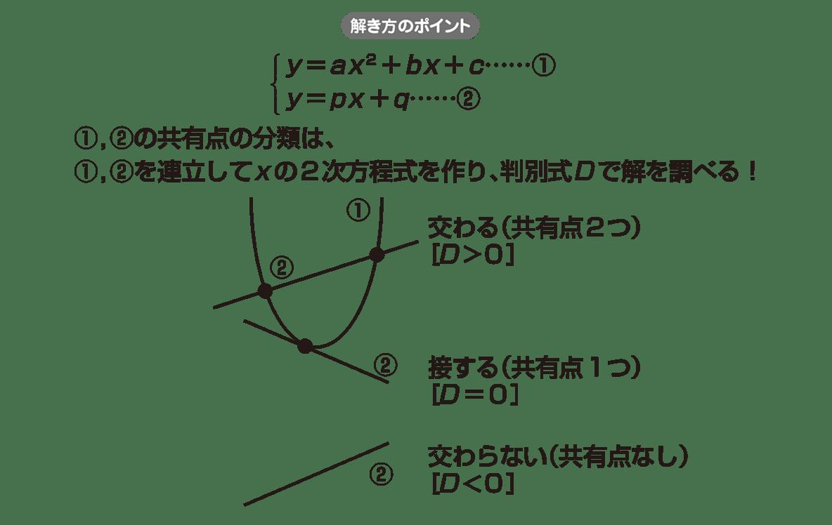 高校数学Ⅱ 図形と方程式13 ポイント