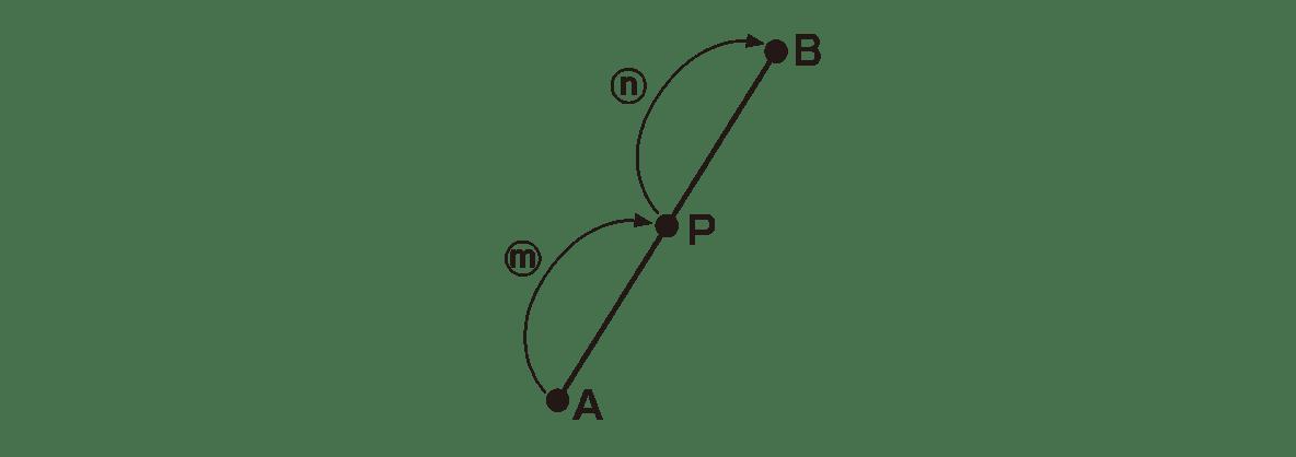 高校数学Ⅱ 図形と方程式2 ポイント 図のみ