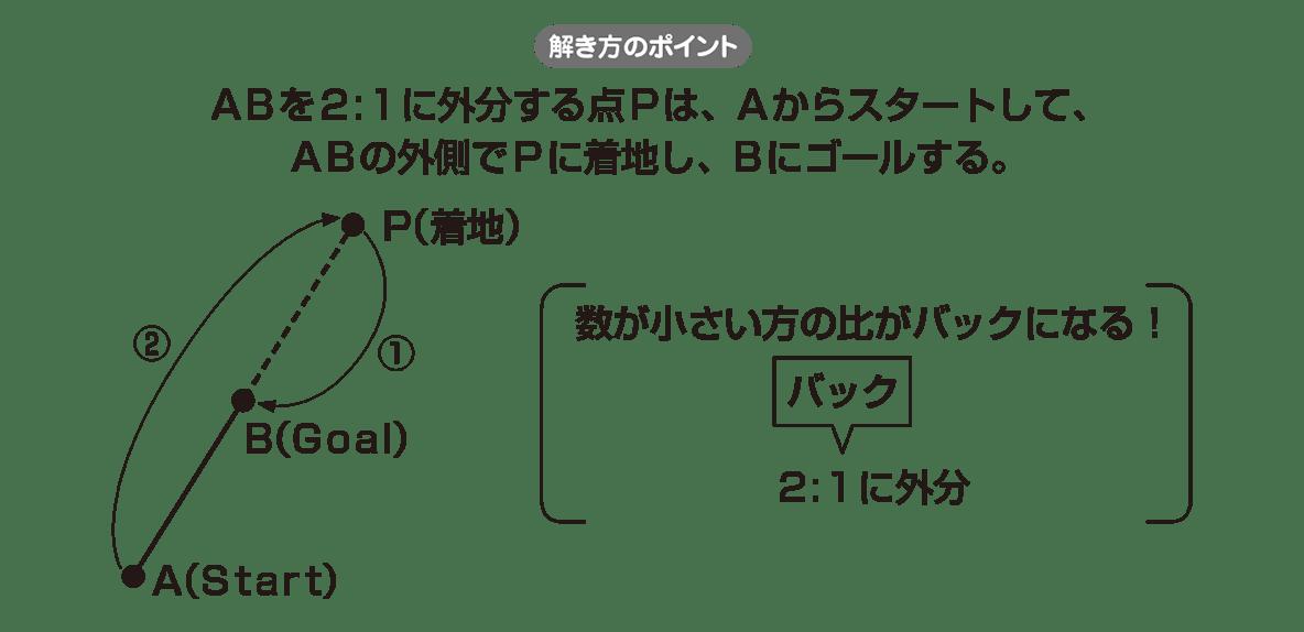 高校数学Ⅱ 図形と方程式3 ポイント