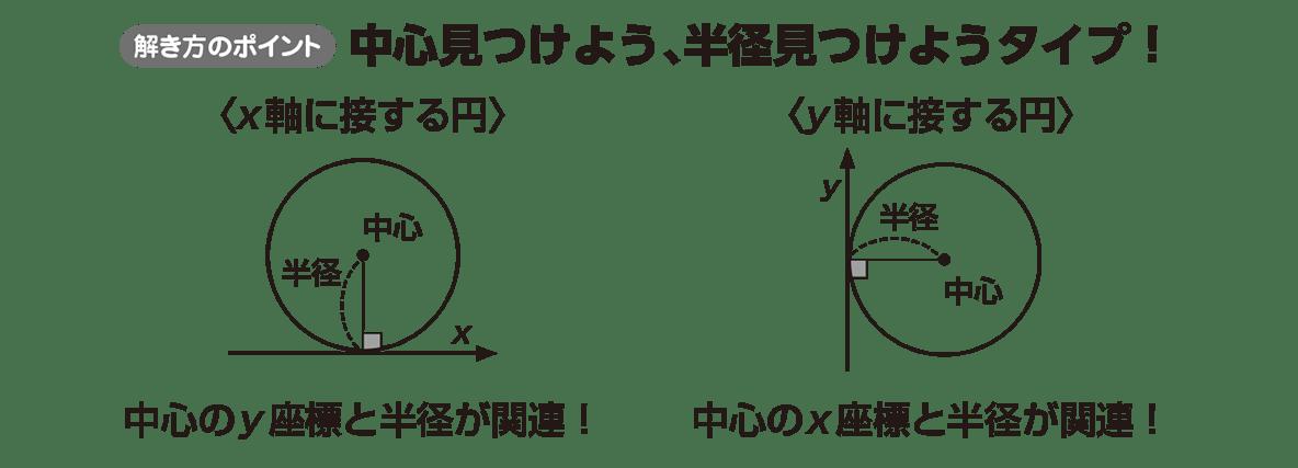 高校数学Ⅱ 図形と方程式18 ポイント