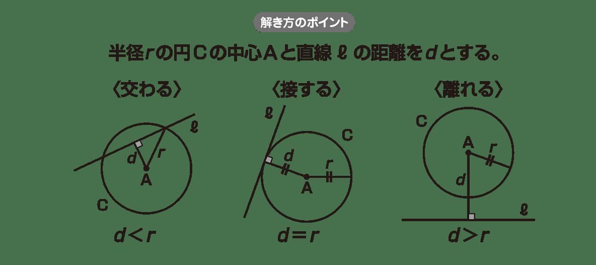 高校数学Ⅱ 図形と方程式21 ポイント
