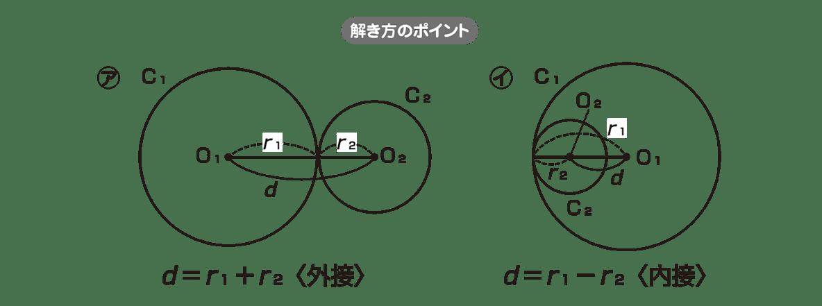 高校数学Ⅱ 図形と方程式27 ポイント