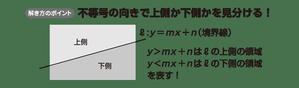 高校数学Ⅱ 図形と方程式31 ポイント