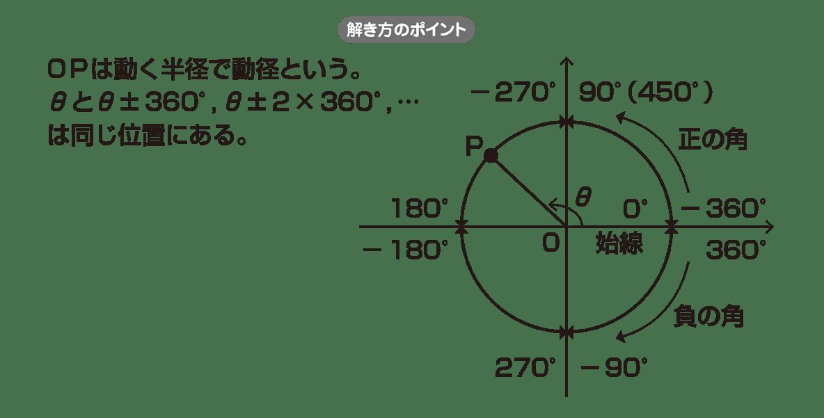 高校数学Ⅱ 三角関数2 ポイント