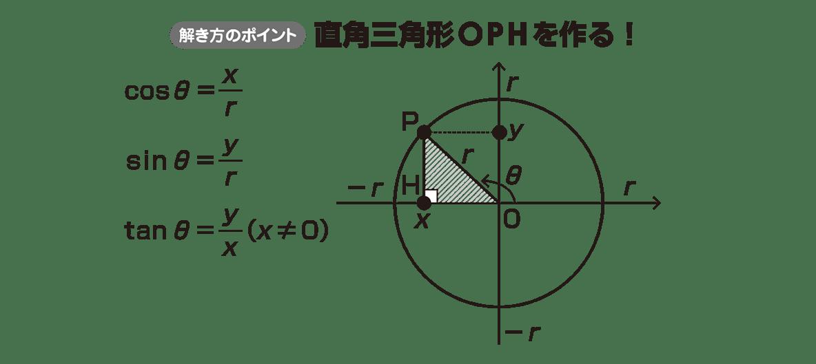 高校数学Ⅱ 三角関数3 ポイント
