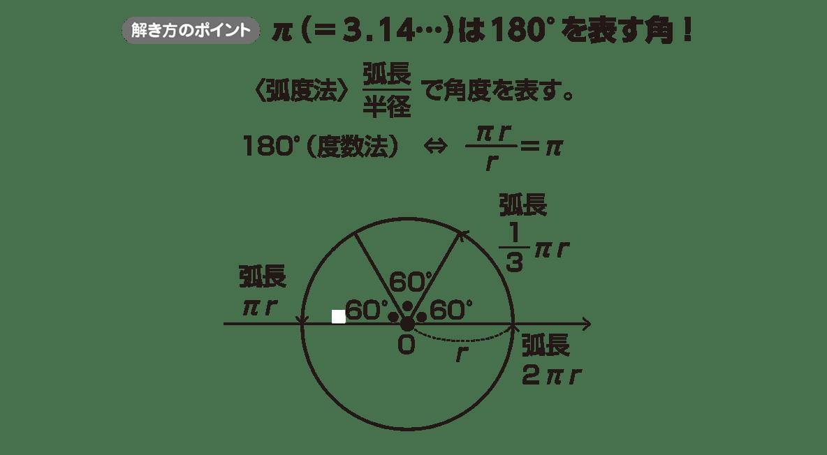 高校数学Ⅱ 三角関数4 ポイント