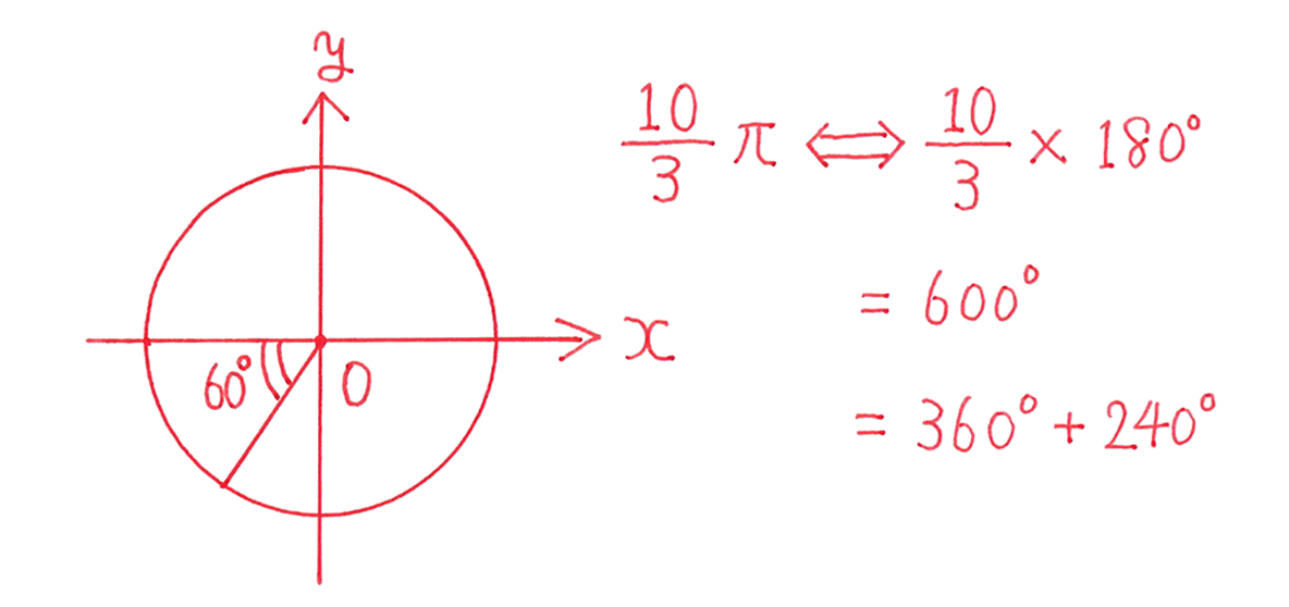高校数学Ⅱ 三角関数4 練習 答えの3行目までと図