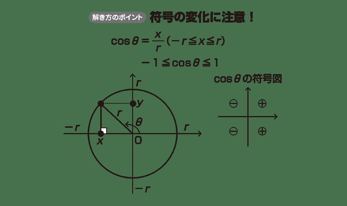 高校数学Ⅱ 三角関数5 ポイント
