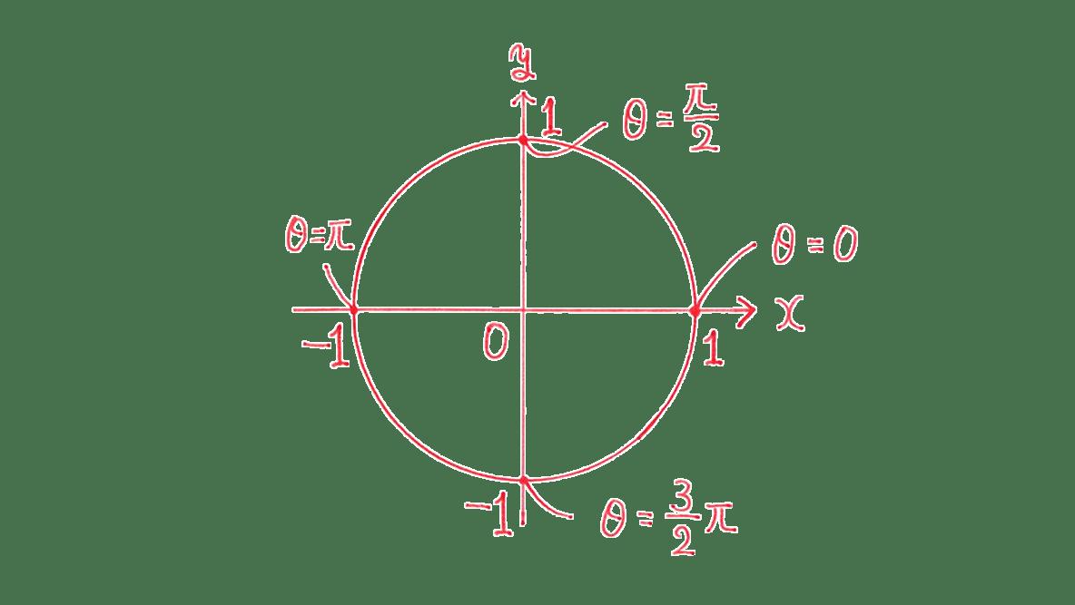 高校数学Ⅱ 三角関数6 例題 図