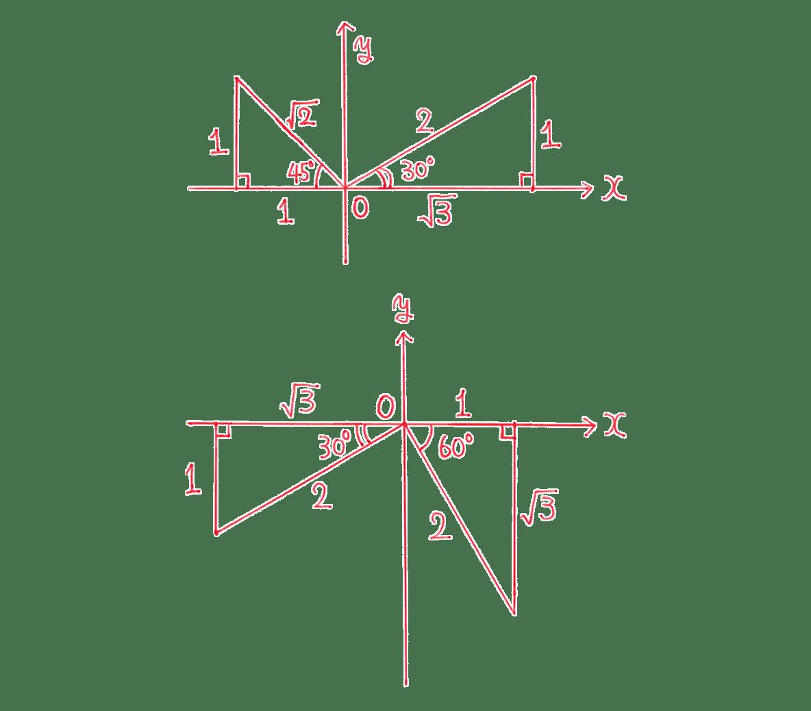 高校数学Ⅱ 三角関数6 練習 図