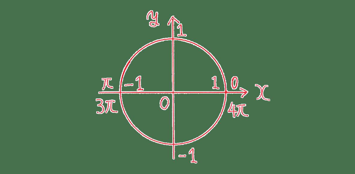 高校数学Ⅱ 三角関数7 例題 図