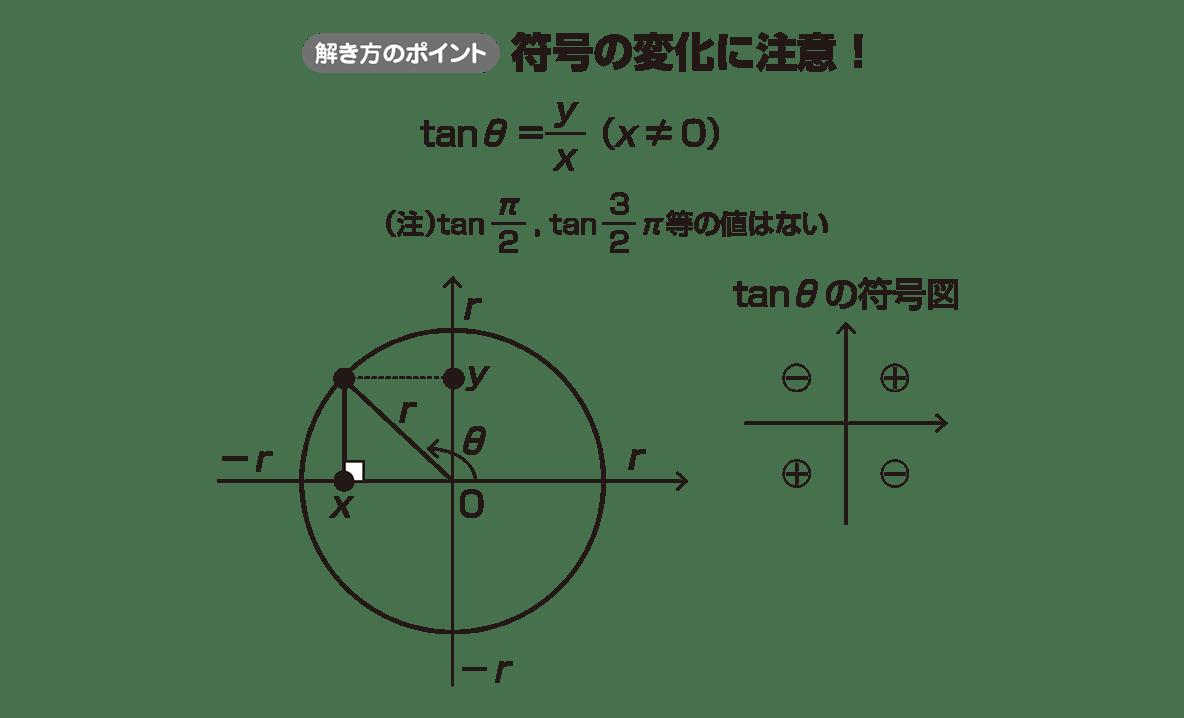 高校数学Ⅱ 三角関数7 ポイント