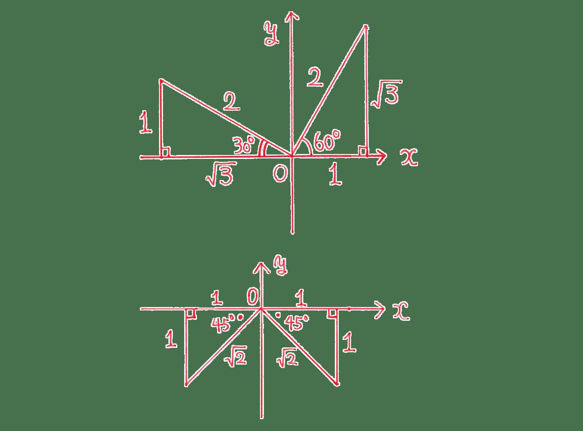 高校数学Ⅱ 三角関数7 練習 図