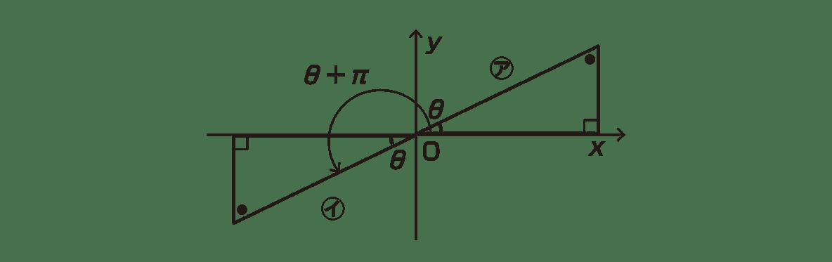 高校数学Ⅱ 三角関数10 ポイントの図の上だけ