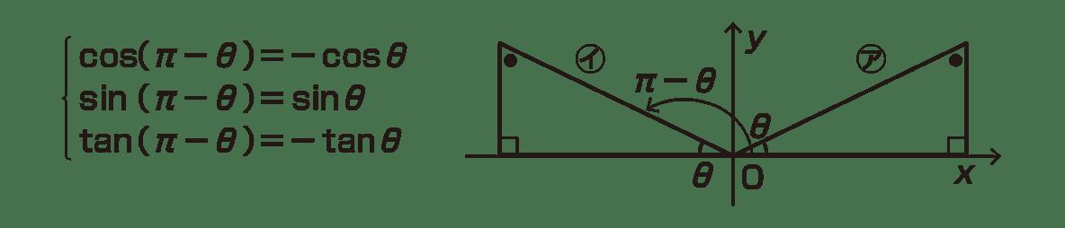 高校数学Ⅱ 三角関数10 ポイントの下図+左のテキスト