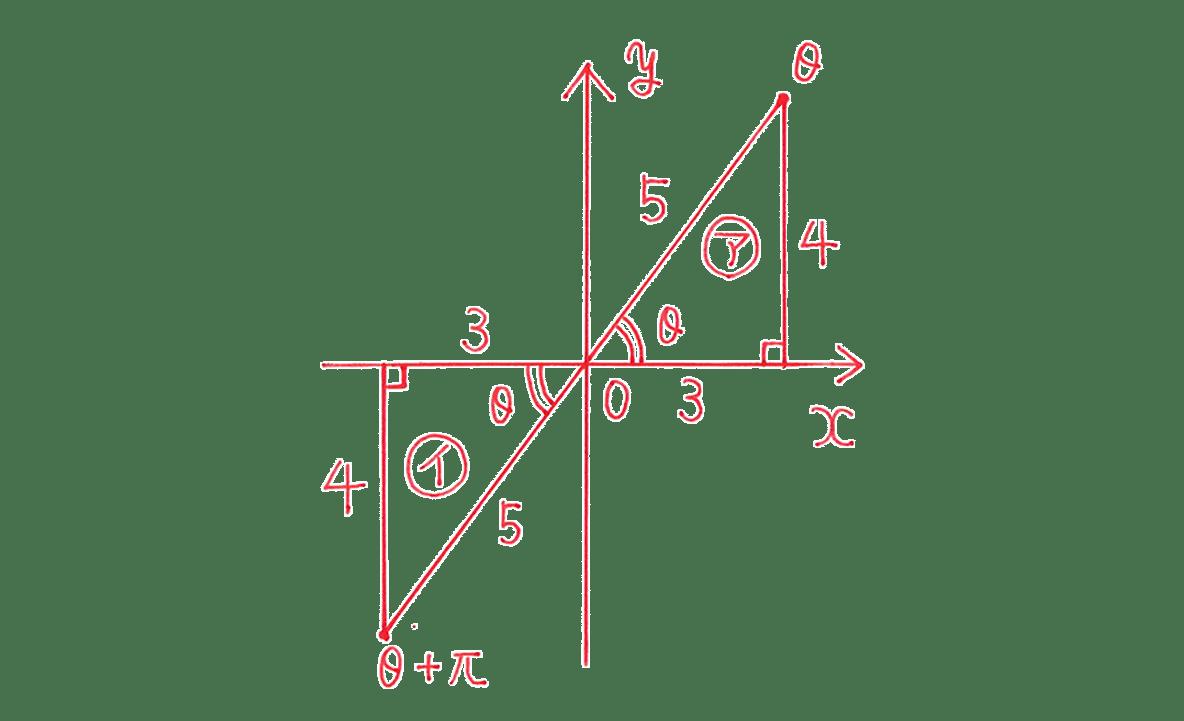 高校数学Ⅱ 三角関数10 例題 図のみ