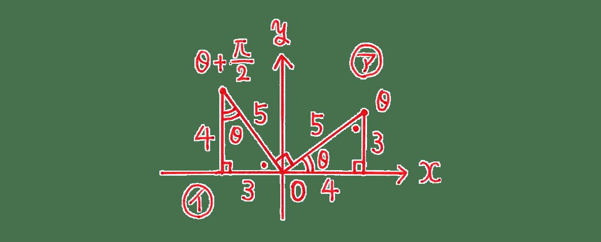 高校数学Ⅱ 三角関数11 例題 図