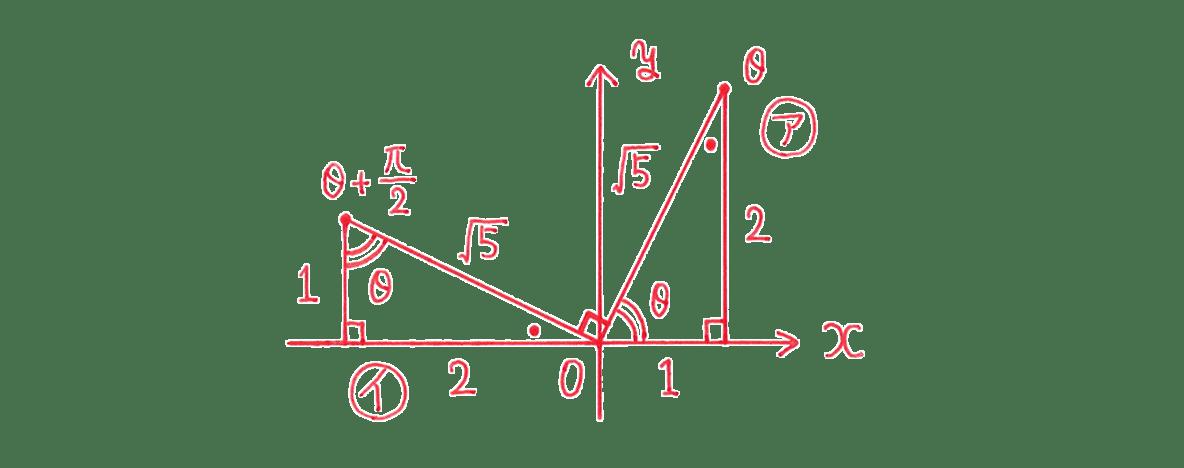 高校数学Ⅱ 三角関数11 練習 図
