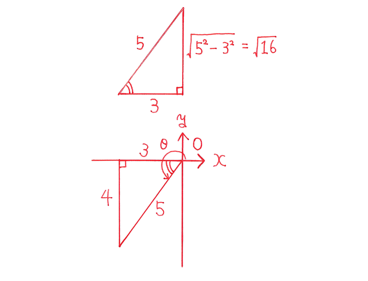高校数学Ⅱ 三角関数8 例題 答え2つの図