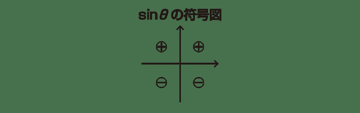 高校数学Ⅱ 三角関数18 ポイント sinθの符号図