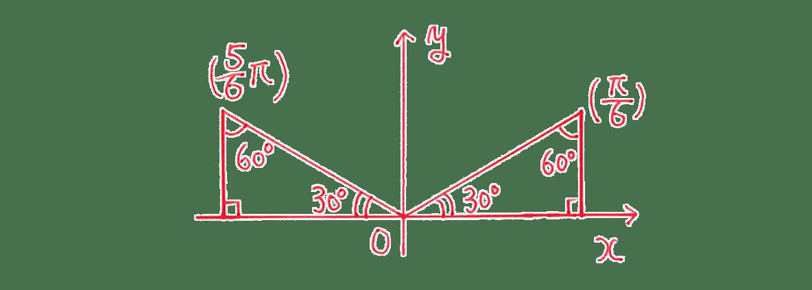 高校数学Ⅱ 三角関数18 練習 図