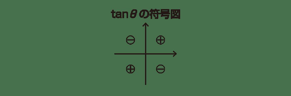 高校数学Ⅱ 三角関数19 ポイント tanθの符号図