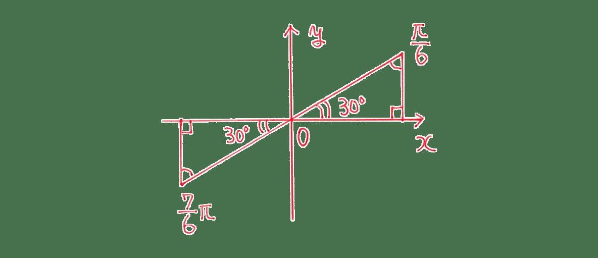 高校数学Ⅱ 三角関数19 例題 図