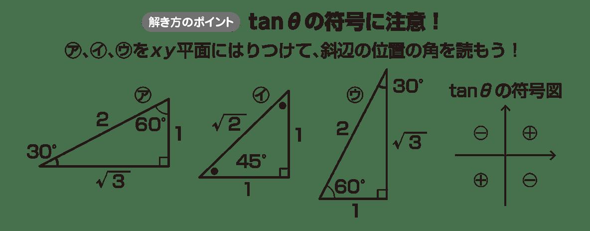 高校数学Ⅱ 三角関数19 ポイント