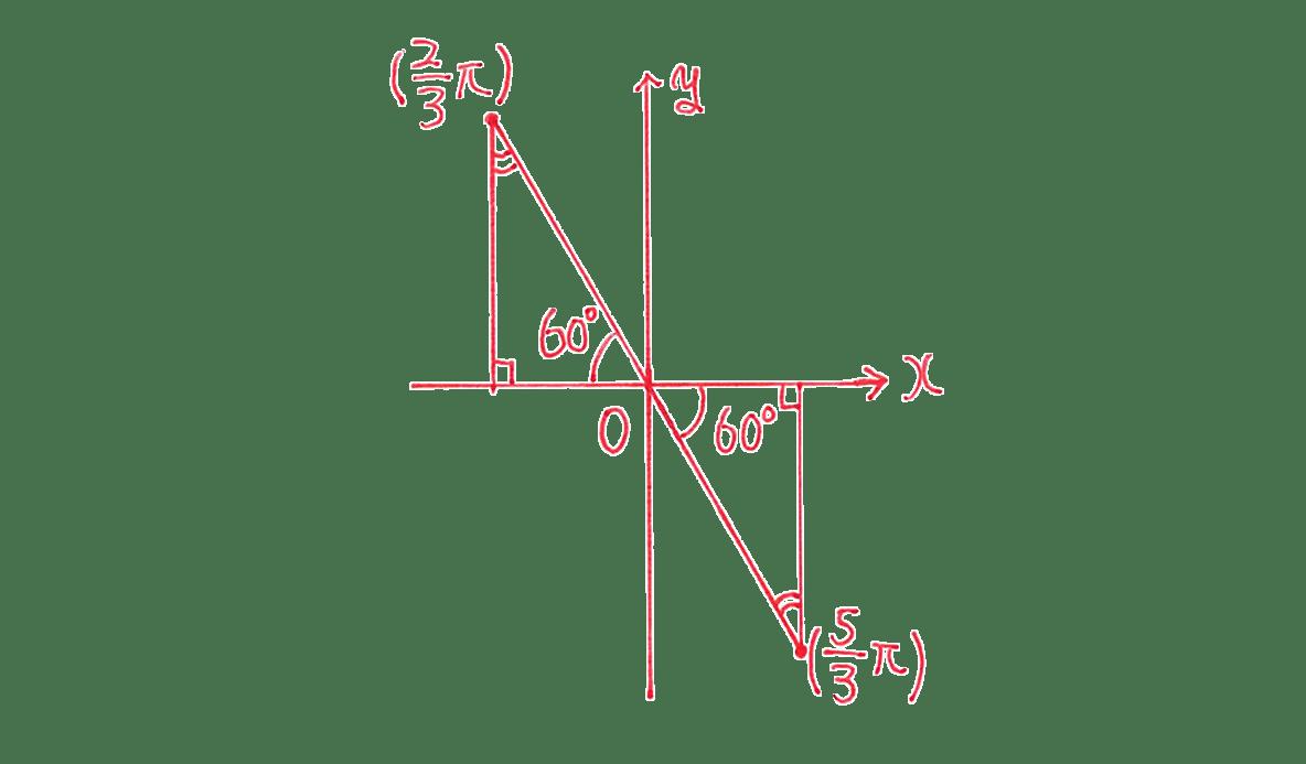 高校数学Ⅱ 三角関数19 練習 図