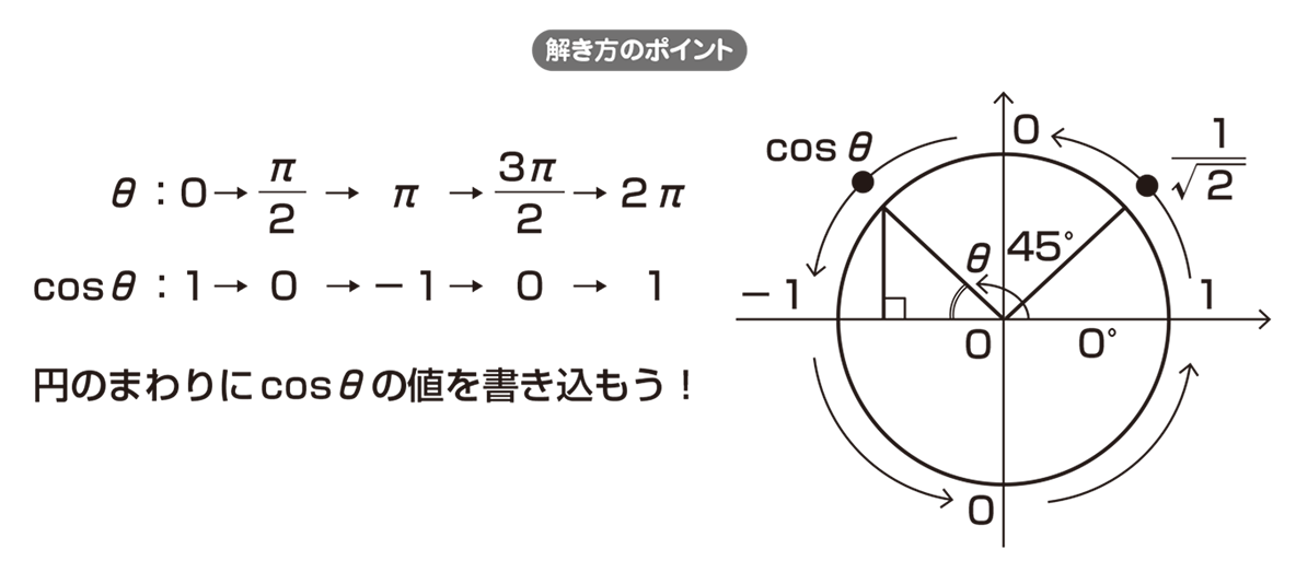 高校数学Ⅱ 三角関数21 ポイント