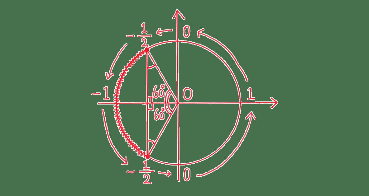 高校数学Ⅱ 三角関21 例題 図のみ