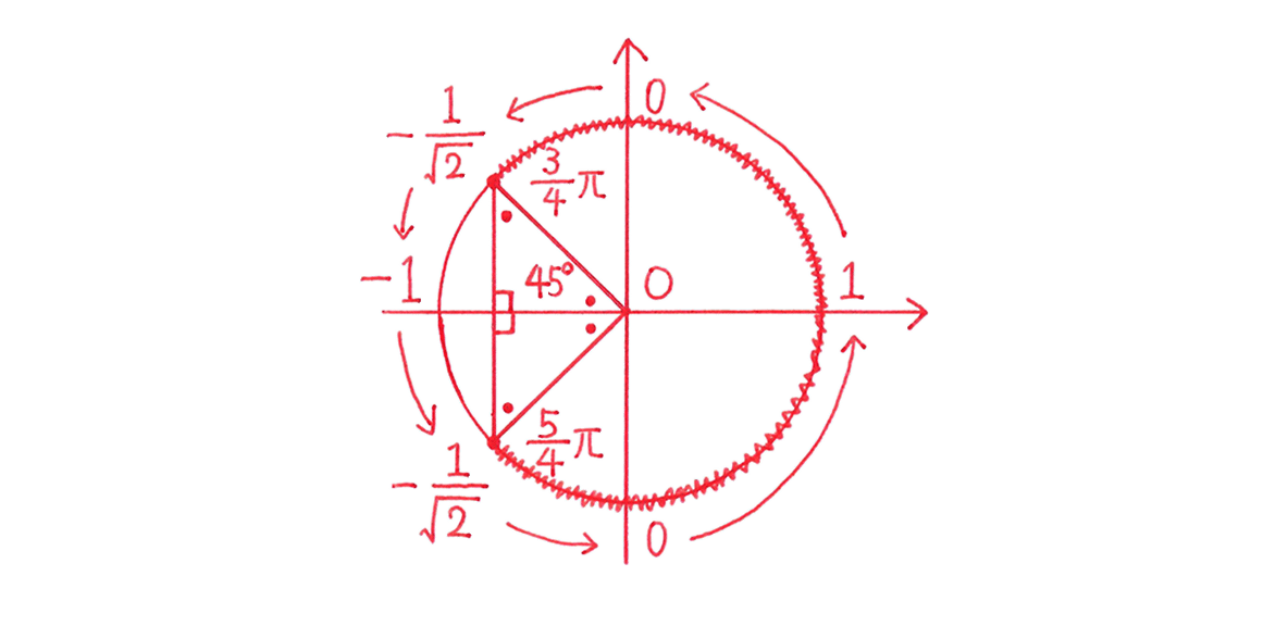 高校数学Ⅱ 三角関21 練習 図のみ