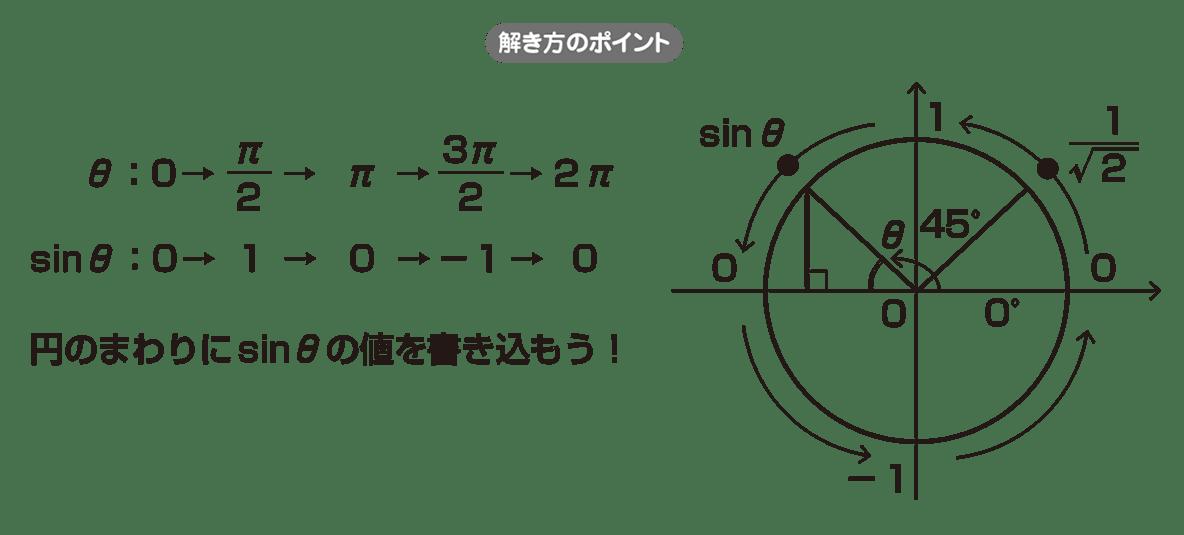 高校数学Ⅱ 三角関数22 ポイント