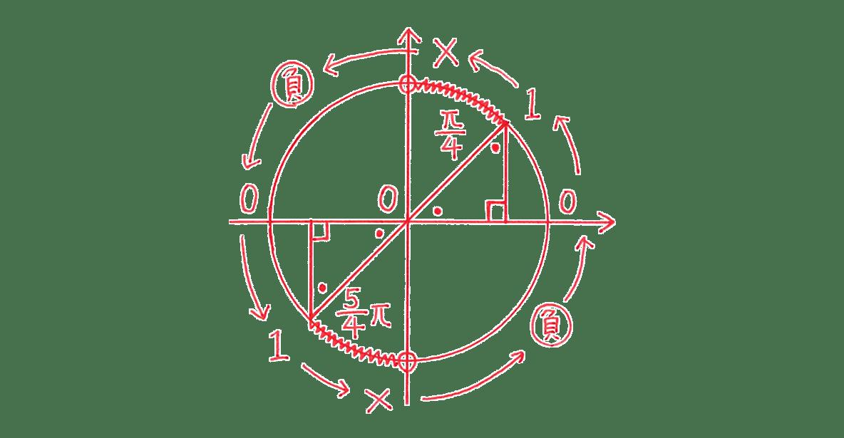 高校数学Ⅱ 三角関23 例題 図のみ