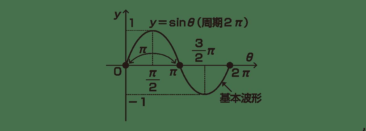 高校数学Ⅱ 三角関数24 ポイント グラフのみ