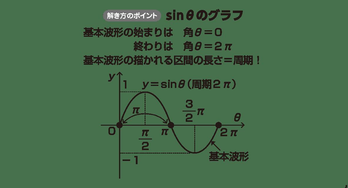 高校数学Ⅱ 三角関数24 ポイント