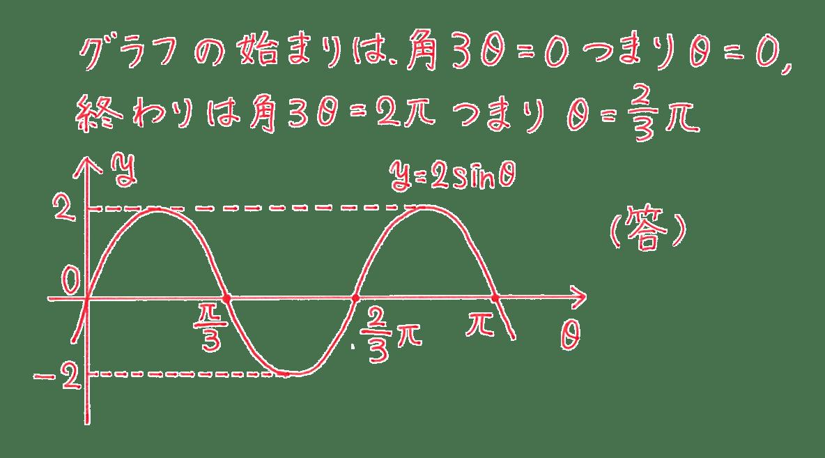 高校数学Ⅱ 三角関数24 練習 答え
