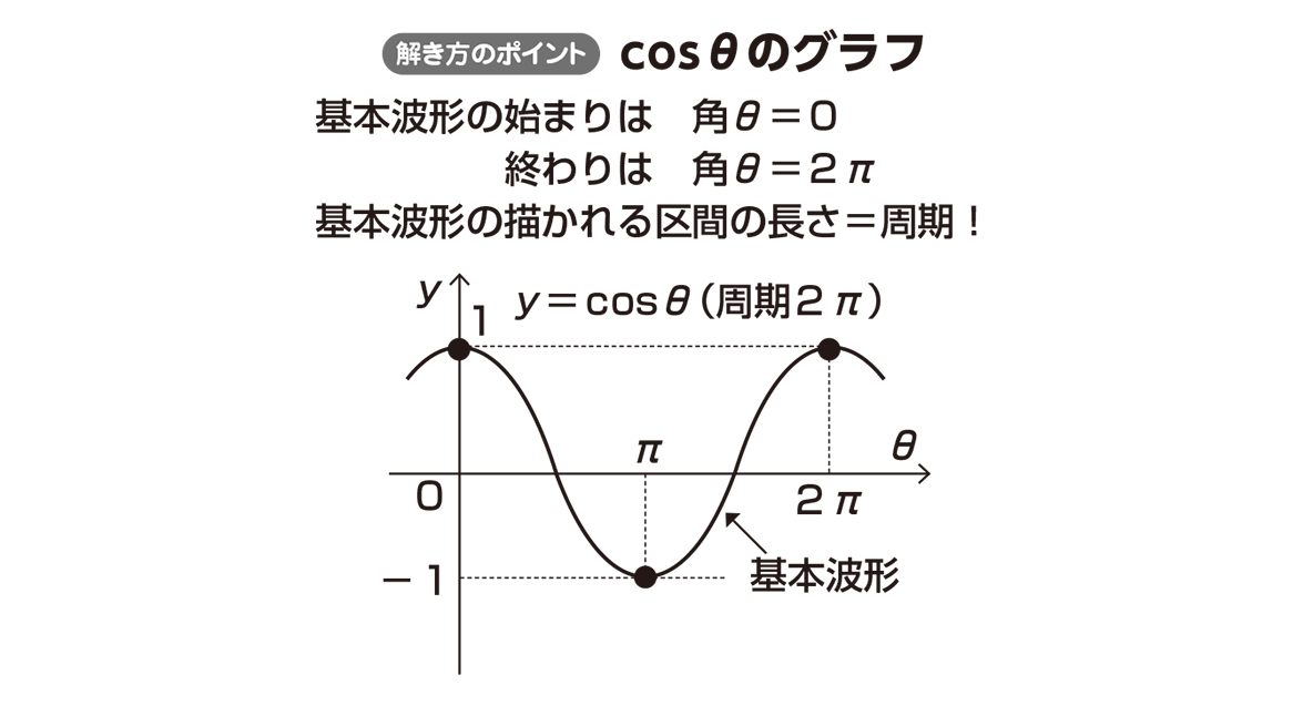 高校数学Ⅱ 三角関数25 ポイント