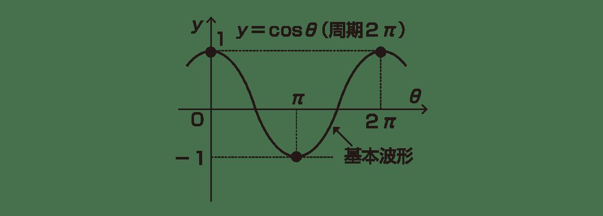高校数学Ⅱ 三角関数25 ポイント グラフのみ